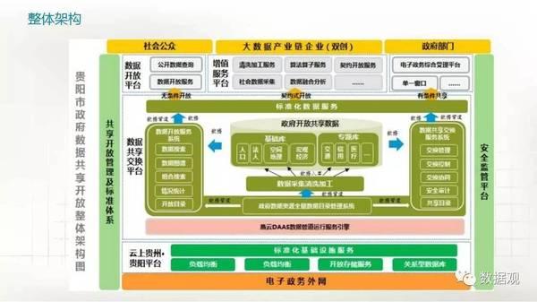 贵阳市政府数据共享开放的思路和实践 PPT干货