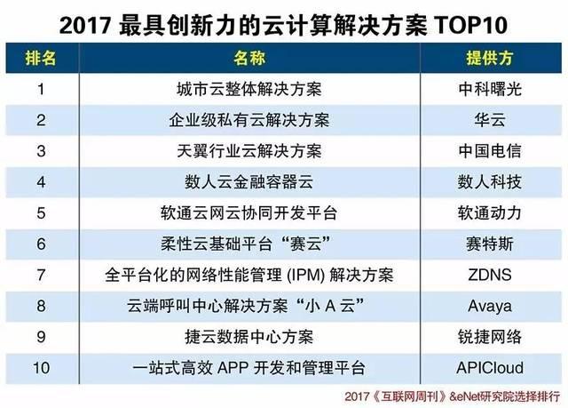 2017最具创新力的10个云计算解决方案