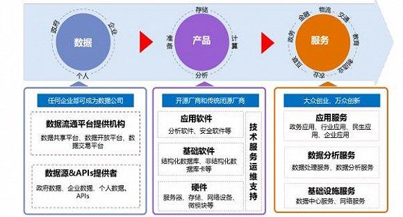 系统性分析大数据产业现状及预测未来发展方向