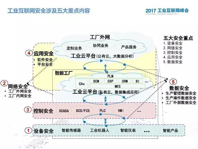 ppt | 罗成:工业互联网安全标准体系建设思考