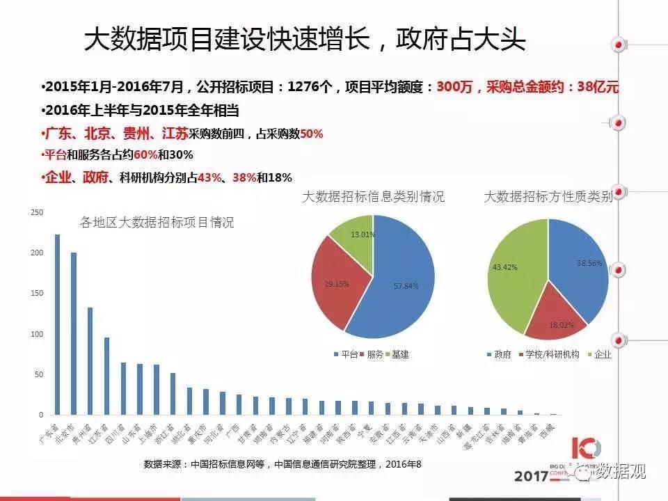 《中国大数据产业分析报告》(PPT全文) | 报告 | 数据观 | 中国大数据产业观察_大数据门户