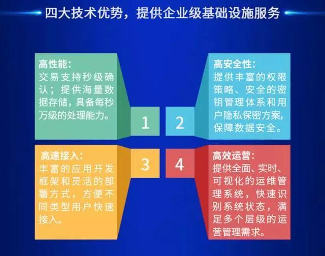 《腾讯区块链方案白皮书》发布(附完整版PPT)