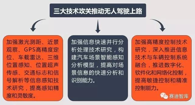 陆峰:美国或解除2.5万辆无人车限制 中国无人车上路还需迈过三大坎