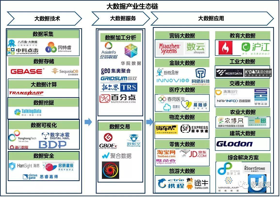 2017年中国大数据产业发展梳理研究报告(附图)