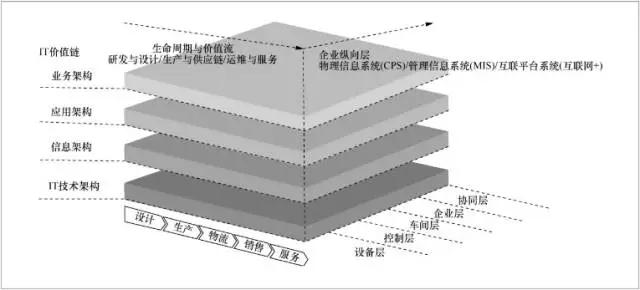工业大数据技术与架构