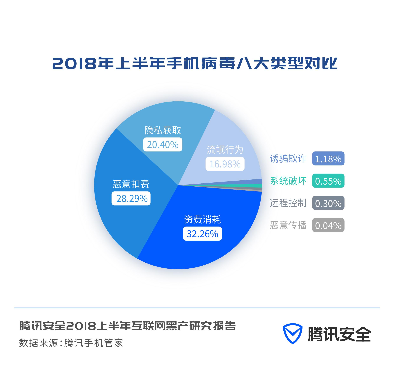 腾讯安全发布《2018上半年互联网黑产研究报告》