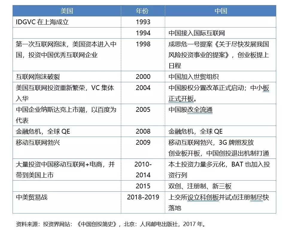 中国互联网及资本市场历史演变