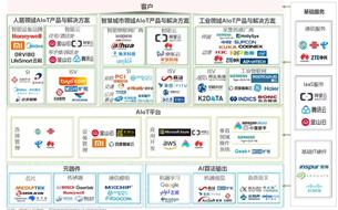 報告 2020年(nian)中國智能(neng)物聯網(wang)(AIoT)白皮書(shu)