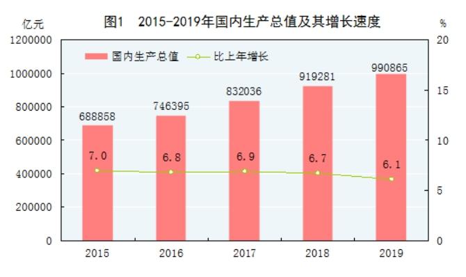 中国2019年gdp总额是多少_警惕 黄金前景已生变,三大基本面最新分析出炉