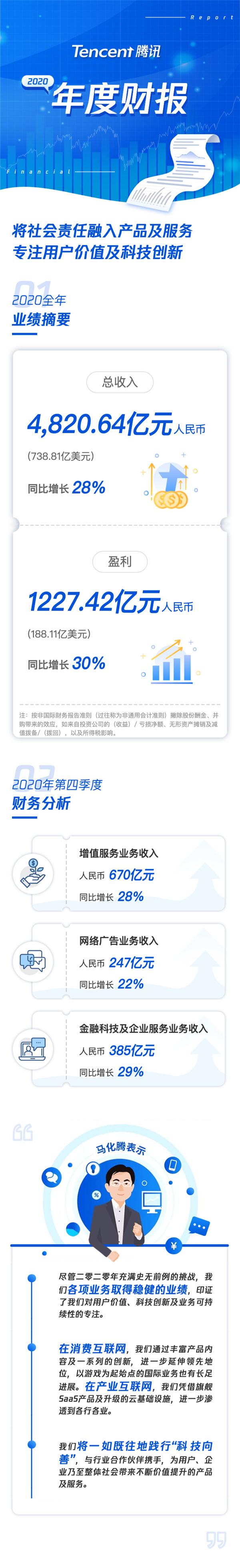 了解騰訊2020年財報:將社會責任融入產品和服務