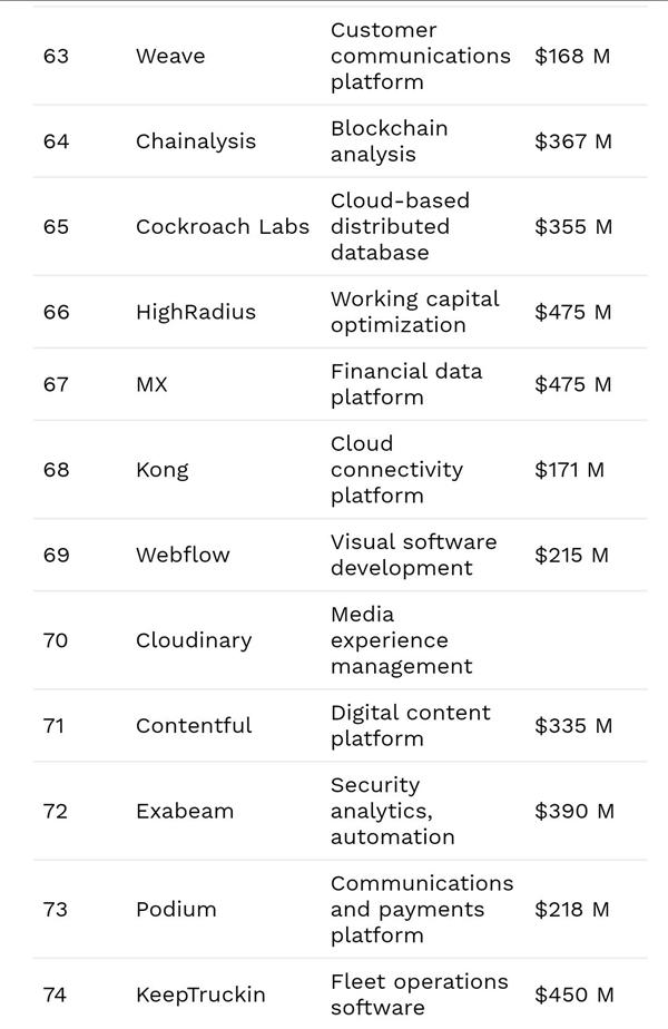 三家中国公司上榜了!福布斯宣布2021年世界云计算企业100强|资料信息|数据观||中国大数据产业观察(图6)
