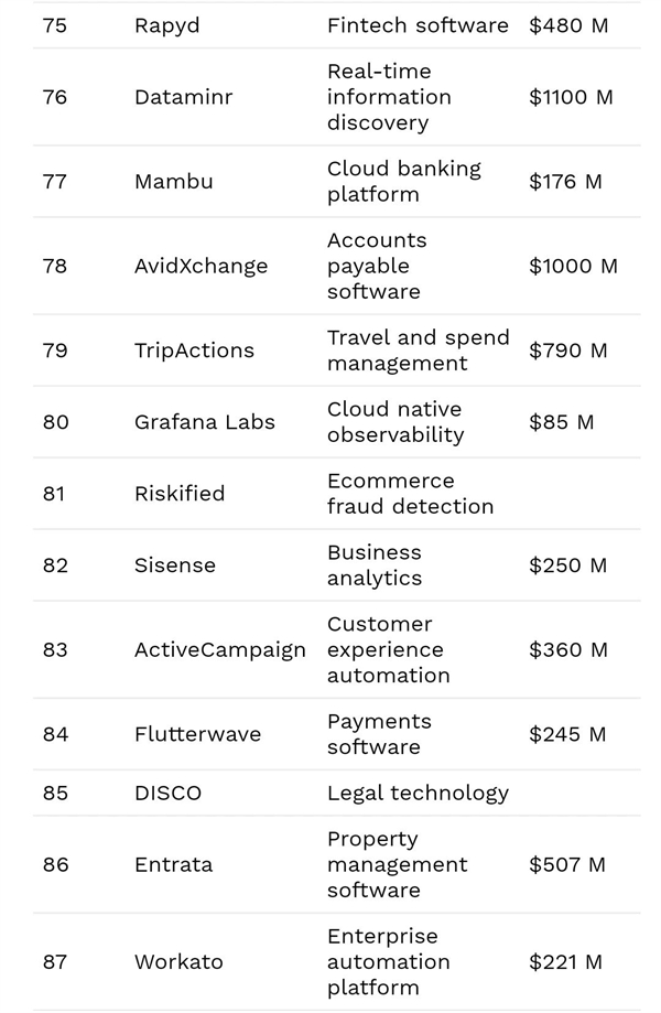 三家中国公司上榜了!福布斯宣布2021年世界云计算企业100强|资料信息|数据观||中国大数据产业观察(图7)
