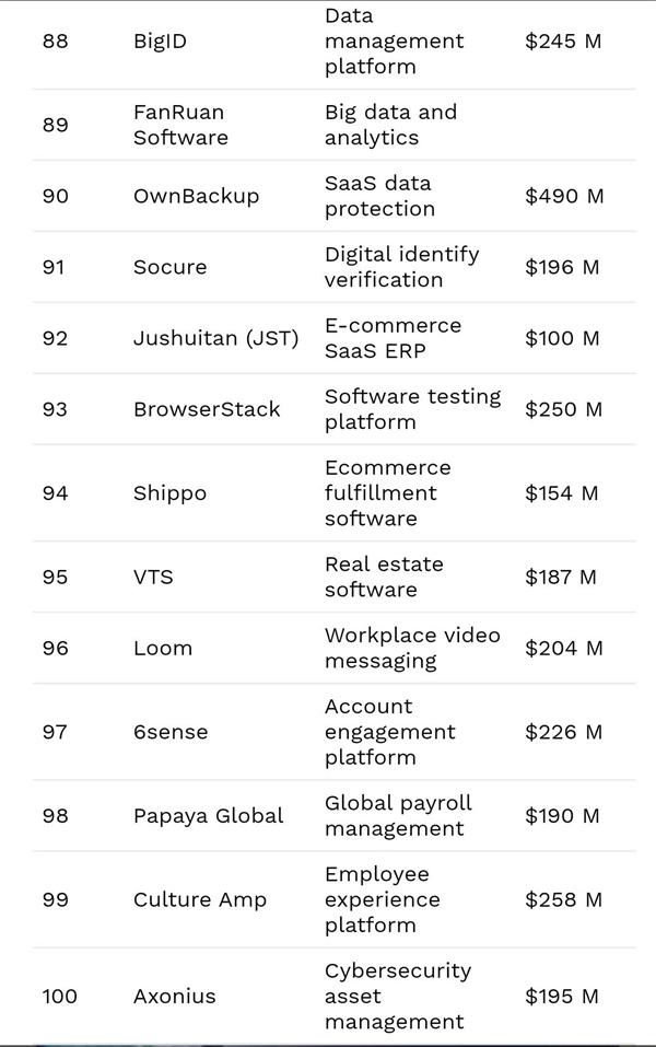 三家中国公司上榜了!福布斯宣布2021年世界云计算企业100强|资料信息|数据观||中国大数据产业观察(图8)