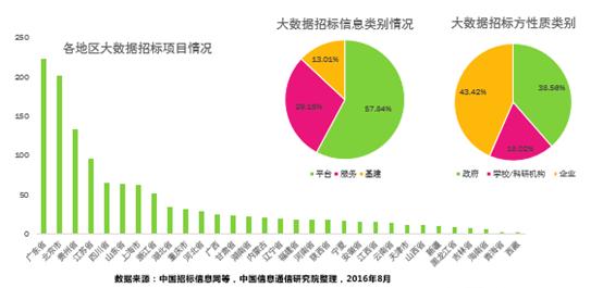 韩涵:政务大数据技术发展与标准化