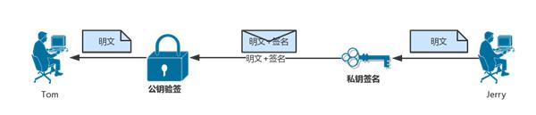 刘冉:比特币防篡改技术详解