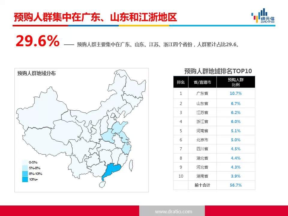2015上海车展互联网汽车预购人群分析报告