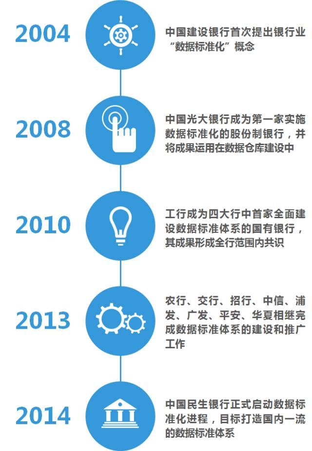 国内银行业数据标准化十年之路
