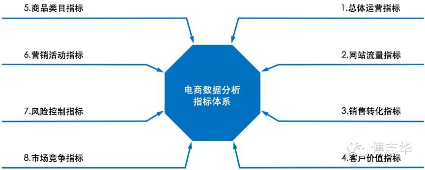 傅志华:电商数据分析基础指标体系图片
