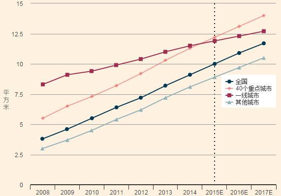 中国人口决定城市未来