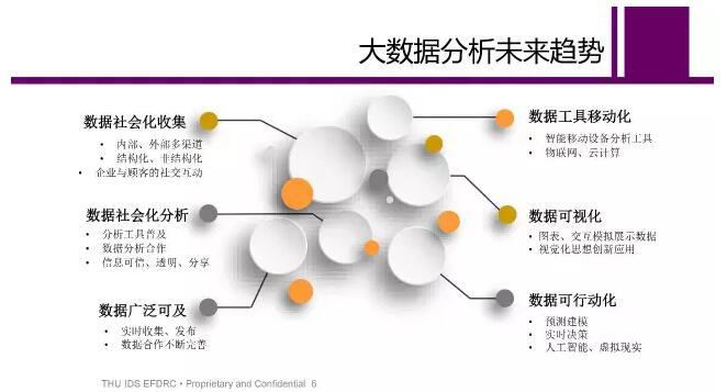 韩亦舜:大数据革命与新经济分析(附ppt)